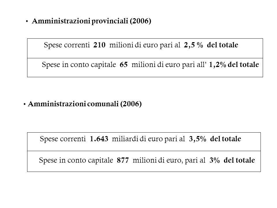 Spese correnti 210 milioni di euro pari al 2,5 % del totale Spese in conto capitale 65 milioni di euro pari all 1,2% del totale Amministrazioni provin