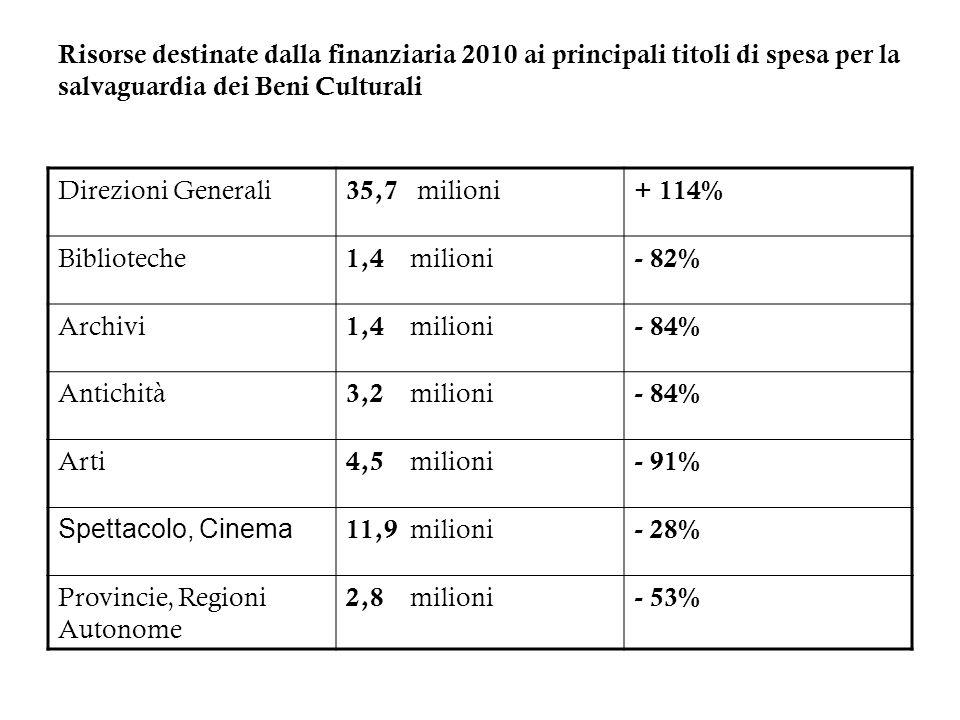 Risorse destinate dalla finanziaria 2010 ai principali titoli di spesa per la salvaguardia dei Beni Culturali Direzioni Generali 35,7 milioni + 114% B