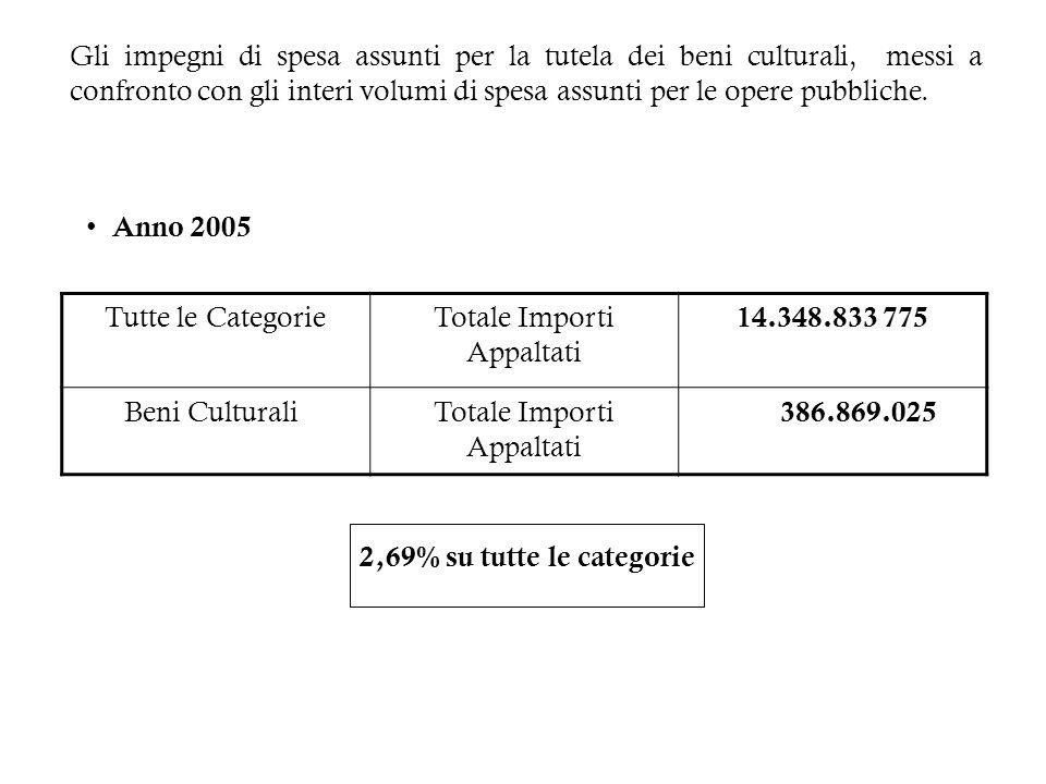 Gli impegni di spesa assunti per la tutela dei beni culturali, messi a confronto con gli interi volumi di spesa assunti per le opere pubbliche. Anno 2