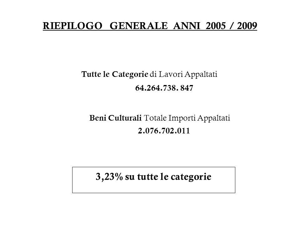 RIEPILOGO GENERALE ANNI 2005 / 2009 Tutte le Categorie di Lavori Appaltati 64.264.738. 847 Beni Culturali Totale Importi Appaltati 2.076.702.011 3,23%