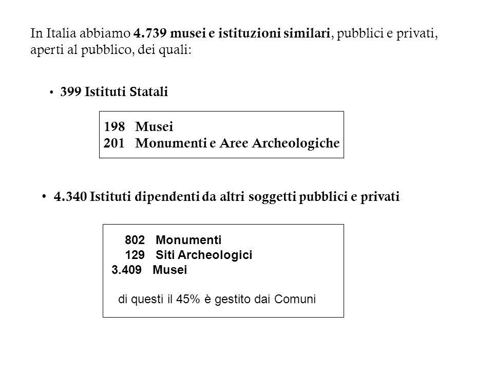 In Italia abbiamo 4.739 musei e istituzioni similari, pubblici e privati, aperti al pubblico, dei quali: 399 Istituti Statali 198 Musei 201 Monumenti