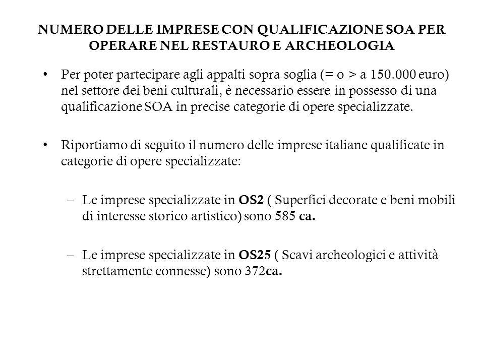 NUMERO DELLE IMPRESE CON QUALIFICAZIONE SOA PER OPERARE NEL RESTAURO E ARCHEOLOGIA Per poter partecipare agli appalti sopra soglia (= o > a 150.000 eu