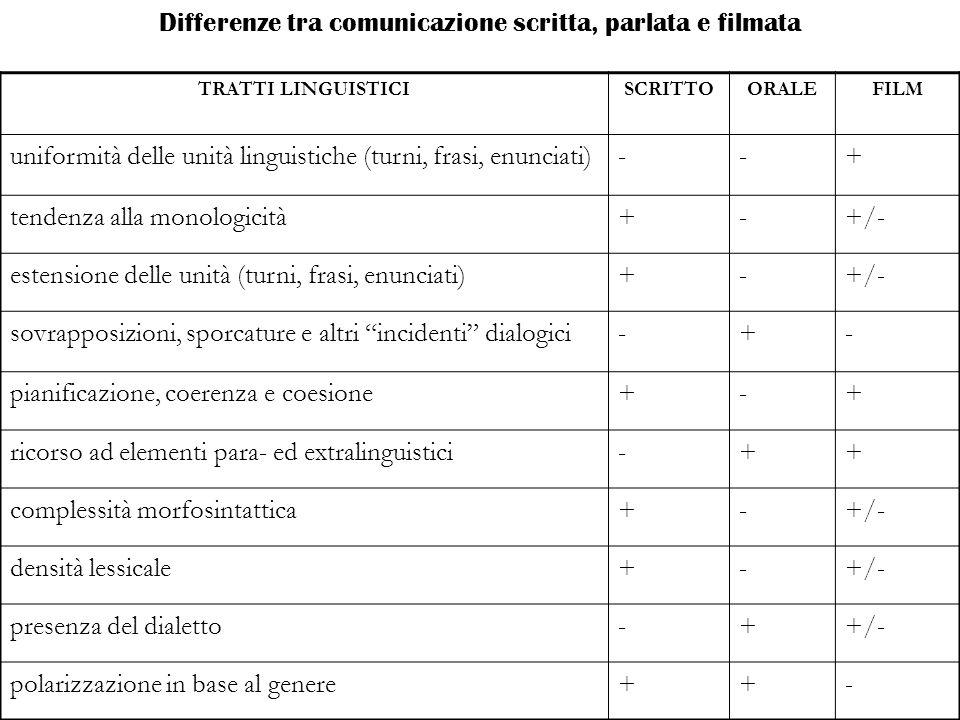 Differenze tra comunicazione scritta, parlata e filmata TRATTI LINGUISTICISCRITTOORALEFILM uniformità delle unità linguistiche (turni, frasi, enunciati)--+ tendenza alla monologicità+-+/- estensione delle unità (turni, frasi, enunciati)+-+/- sovrapposizioni, sporcature e altri incidenti dialogici-+- pianificazione, coerenza e coesione+-+ ricorso ad elementi para- ed extralinguistici-++ complessità morfosintattica+-+/- densità lessicale+-+/- presenza del dialetto-++/- polarizzazione in base al genere++-