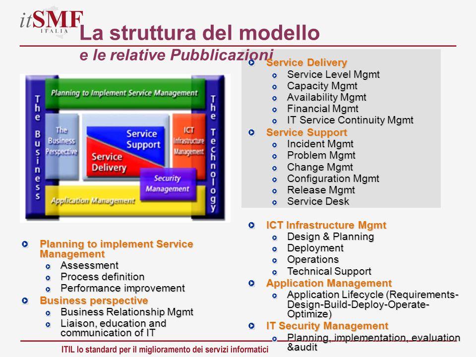 La struttura del modello e le relative Pubblicazioni Service Delivery Service Level Mgmt Capacity Mgmt Availability Mgmt Financial Mgmt IT Service Con