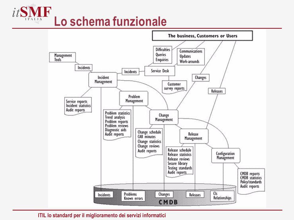 Lo schema funzionale