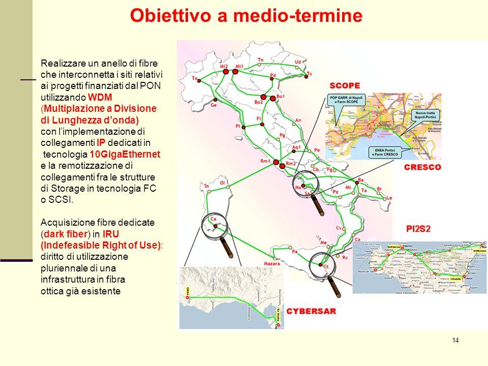 14 Obiettivo a medio-termine Realizzare un anello di fibre che interconnetta i siti relativi ai progetti finanziati dal PON utilizzando WDM (Multiplaz