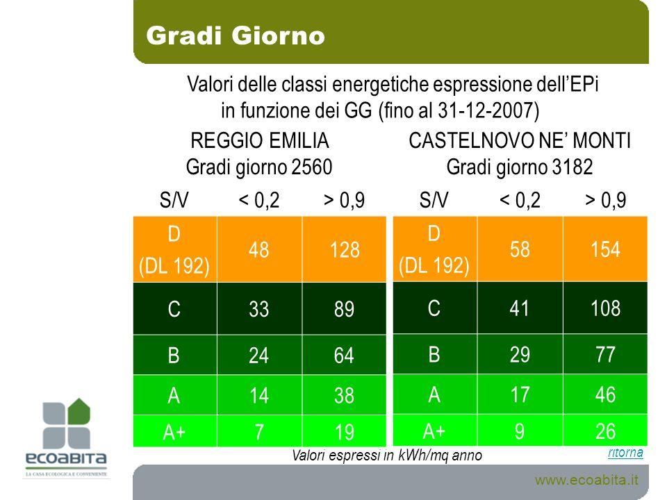 Gradi Giorno Valori espressi in kWh/mq anno www.ecoabita.it ritorna REGGIO EMILIA Gradi giorno 2560 S/V< 0,2> 0,9 D (DL 192) 48128 C3389 B2464 A1438 A
