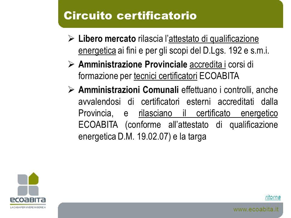 Circuito certificatorio www.ecoabita.it ritorna Libero mercato rilascia lattestato di qualificazione energetica ai fini e per gli scopi del D.Lgs. 192