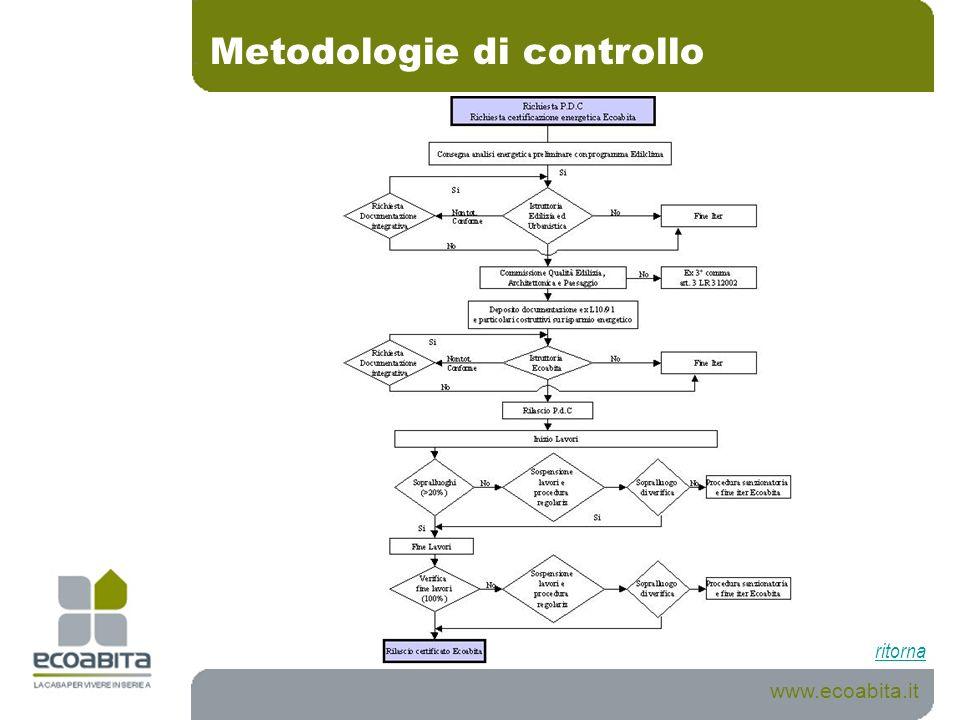 Metodologie di controllo www.ecoabita.it ritorna