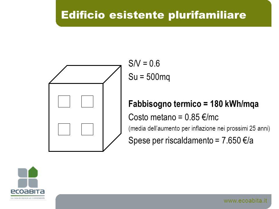 Edificio esistente plurifamiliare S/V = 0.6 Su = 500mq Fabbisogno termico = 180 kWh/mqa Costo metano = 0.85 /mc (media dellaumento per inflazione nei