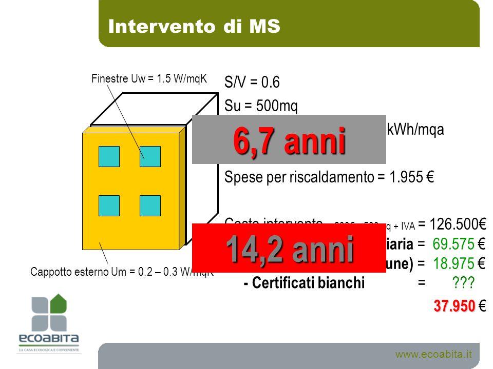 Intervento di MS S/V = 0.6 Su = 500mq Fabbisogno termico = 46 kWh/mqa Costo metano = 0.85 /mc Spese per riscaldamento = 1.955 Costo intervento = 230 x