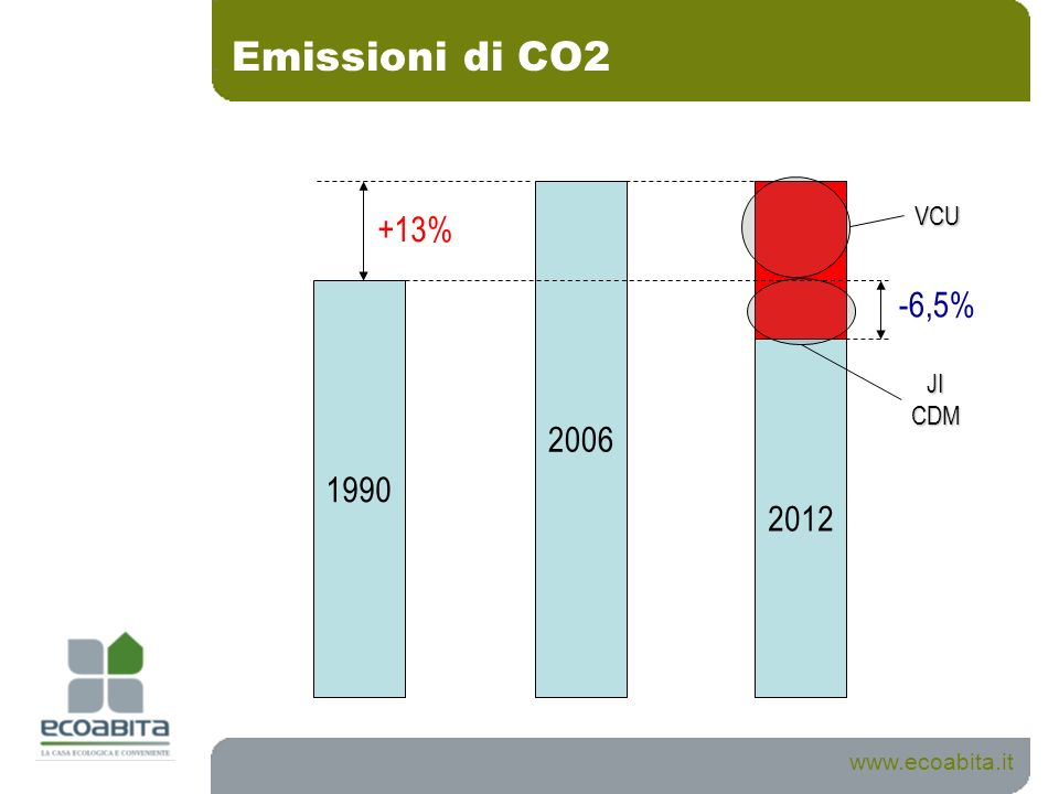 Emissioni di CO2 www.ecoabita.it 1990 2006 2012 +13% -6,5% JICDM VCU