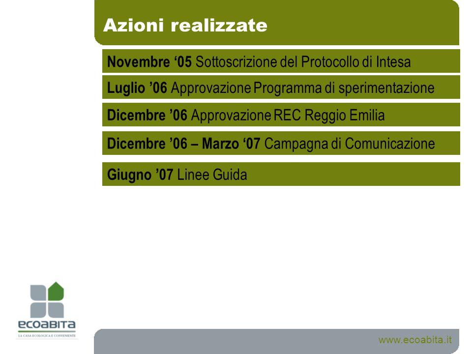 Azioni realizzate www.ecoabita.it Luglio 06 Approvazione Programma di sperimentazione Dicembre 06 Approvazione REC Reggio Emilia Dicembre 06 – Marzo 0