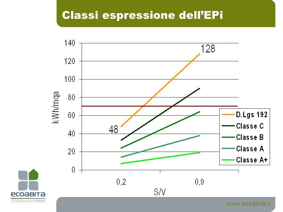 Classi espressione dellEPi www.ecoabita.it