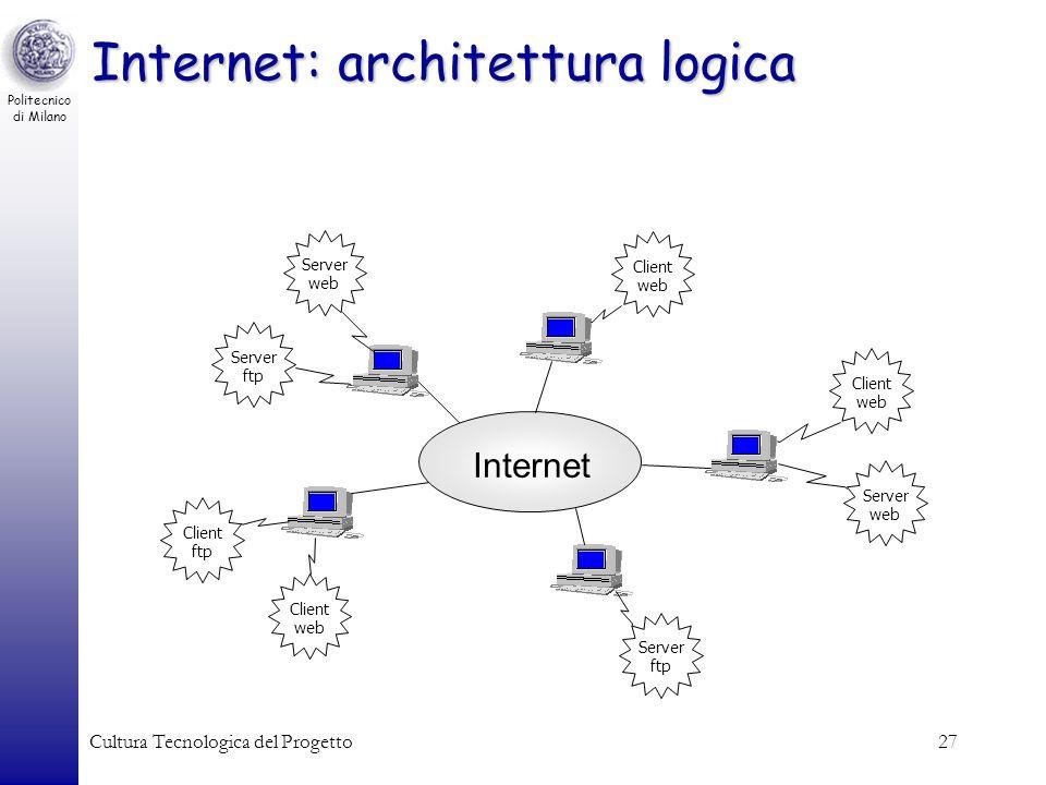 Politecnico di Milano Cultura Tecnologica del Progetto27 Internet: architettura logica Server ftp Internet Client web Client ftp Server web Client web
