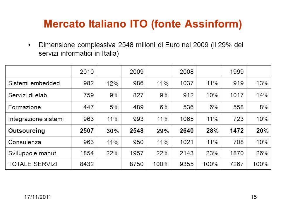 17/11/201115 Mercato Italiano ITO (fonte Assinform) Dimensione complessiva 2548 milioni di Euro nel 2009 (il 29% dei servizi informatici in Italia) 20