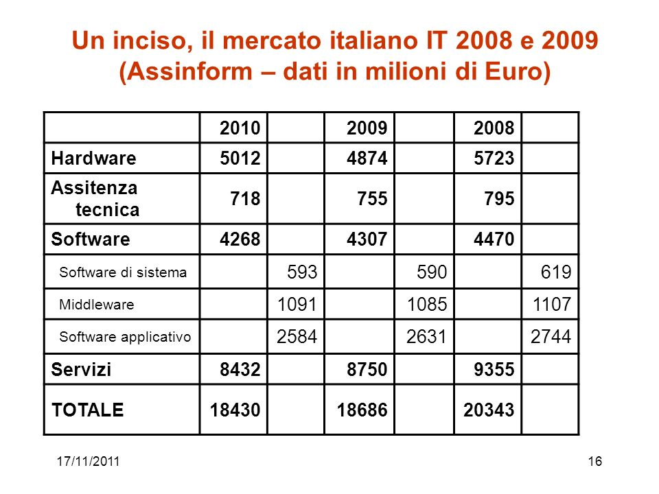 17/11/201116 Un inciso, il mercato italiano IT 2008 e 2009 (Assinform – dati in milioni di Euro) 201020092008 Hardware501248745723 Assitenza tecnica 7