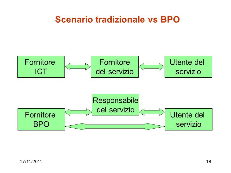 17/11/201118 Scenario tradizionale vs BPO Fornitore ICT Fornitore del servizio Utente del servizio Fornitore BPO Responsabile del servizio Utente del
