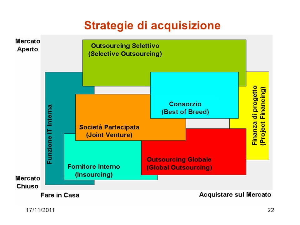 17/11/201122 Strategie di acquisizione Consorzio (Best of Breed)