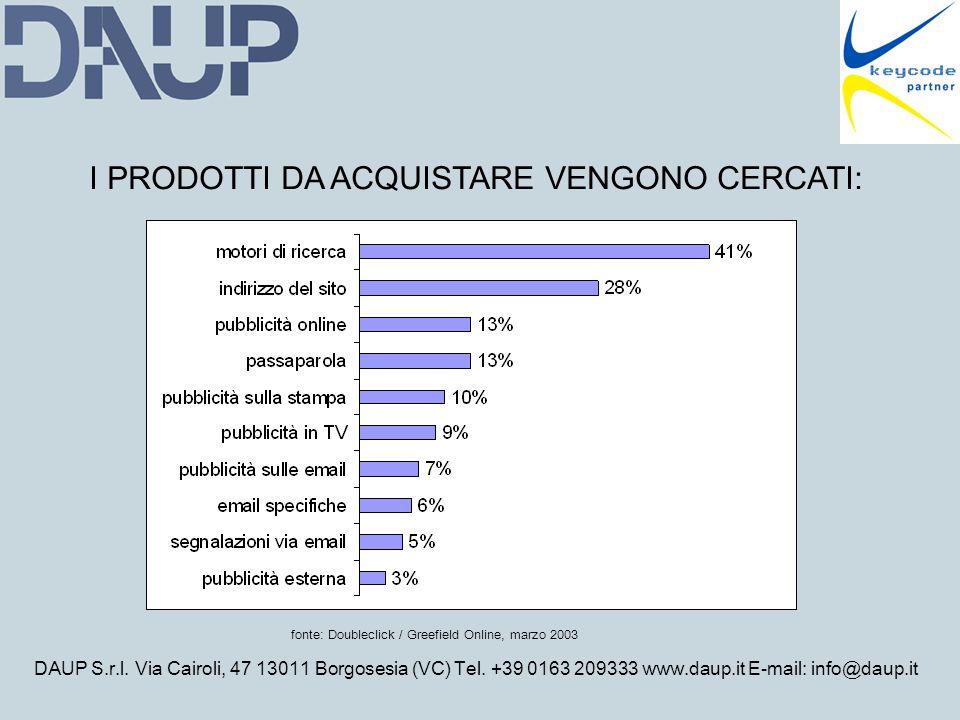 DAUP S.r.l. Via Cairoli, 47 13011 Borgosesia (VC) Tel. +39 0163 209333 www.daup.it E-mail: info@daup.it fonte: Doubleclick / Greefield Online, marzo 2