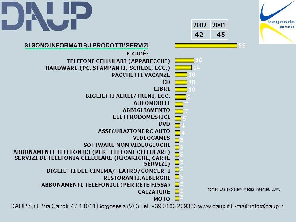 DAUP S.r.l. Via Cairoli, 47 13011 Borgosesia (VC) Tel. +39 0163 209333 www.daup.it E-mail: info@daup.it SI SONO INFORMATI SU PRODOTTI/ SERVIZI E CIOÈ: