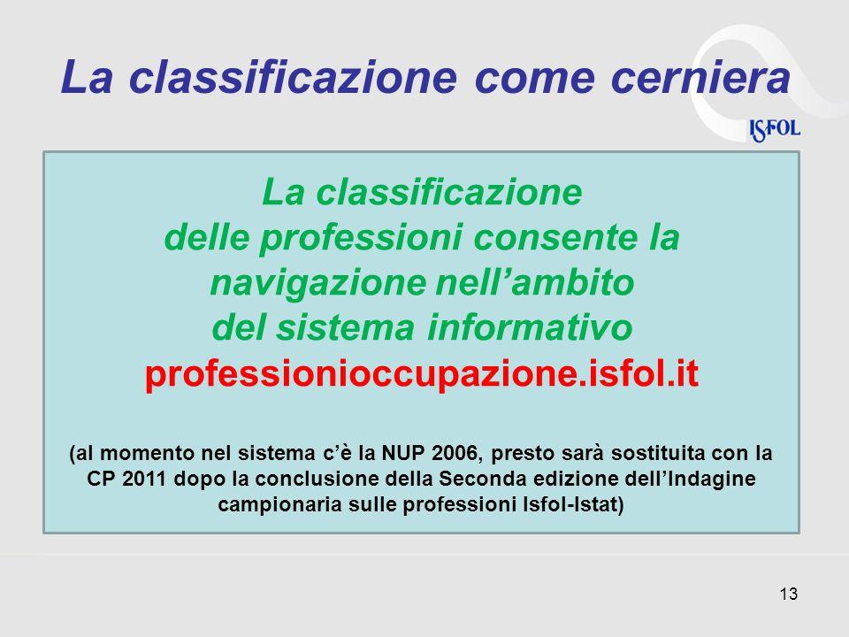 La classificazione come cerniera 13 La classificazione delle professioni consente la navigazione nellambito del sistema informativo professionioccupaz
