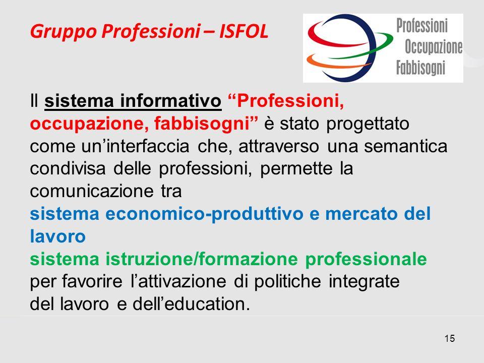 15 Gruppo Professioni – ISFOL Il sistema informativo Professioni, occupazione, fabbisogni è stato progettato come uninterfaccia che, attraverso una se