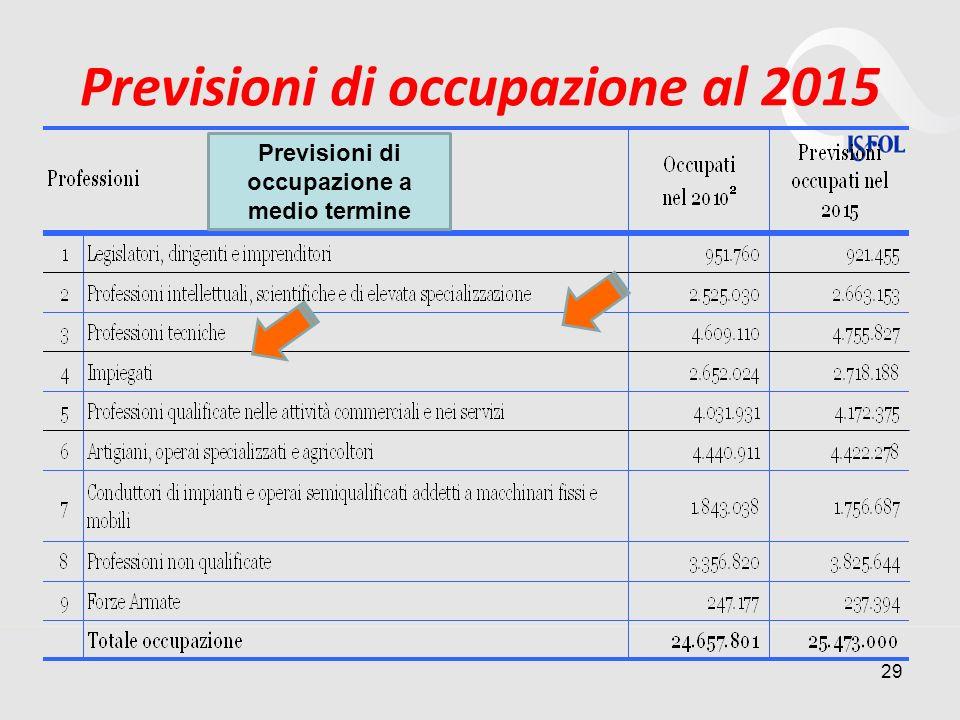 Previsioni di occupazione al 2015 29 Previsioni di occupazione a medio termine