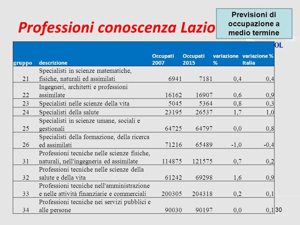 Professioni conoscenza Lazio 30 gruppo descrizione Occupati 2007 Occupati 2015 variazione % variazione % Italia 21 Specialisti in scienze matematiche,