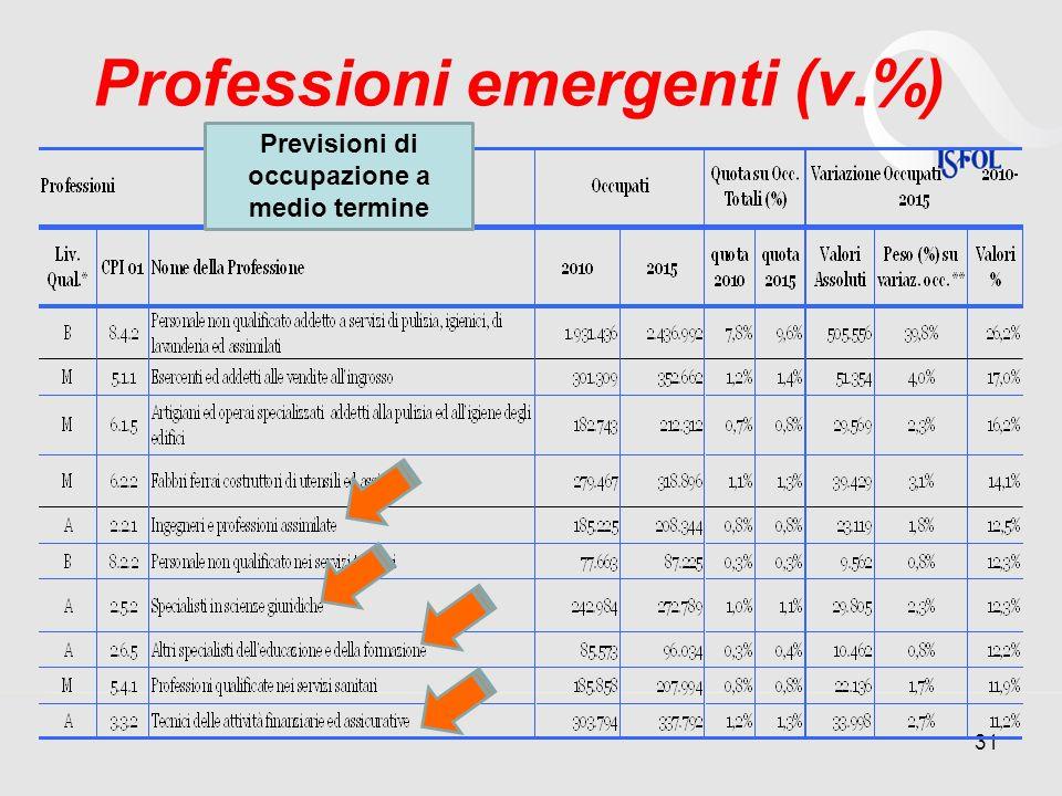 Professioni emergenti (v.%) 31 Previsioni di occupazione a medio termine