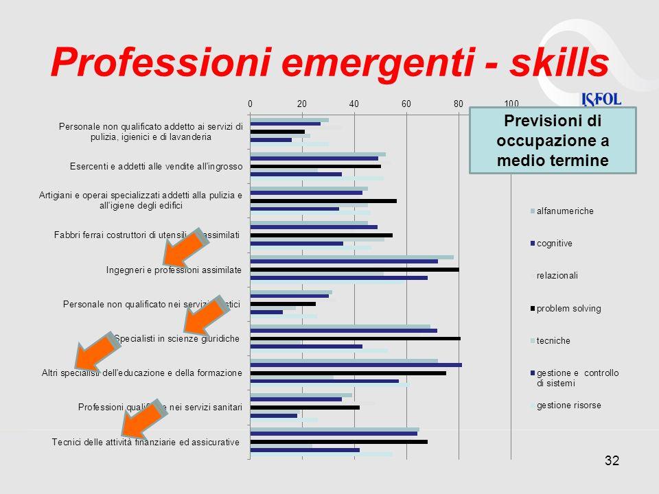Professioni emergenti - skills 32 Previsioni di occupazione a medio termine