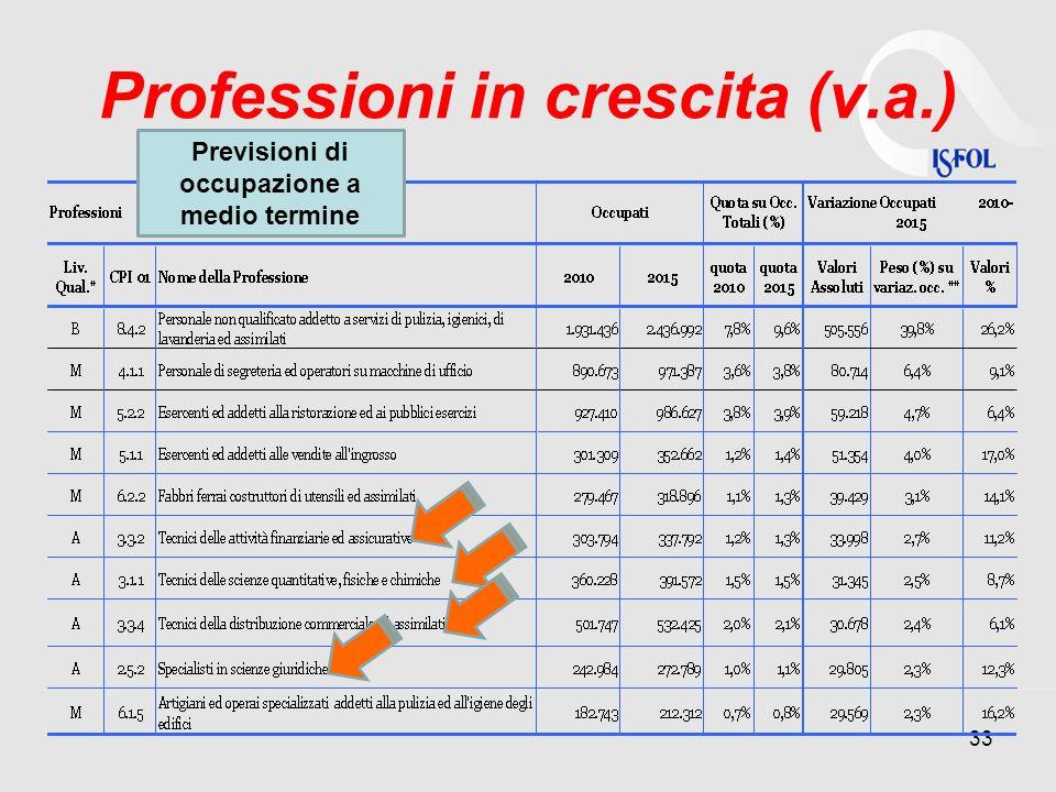 Professioni in crescita (v.a.) 33 Previsioni di occupazione a medio termine