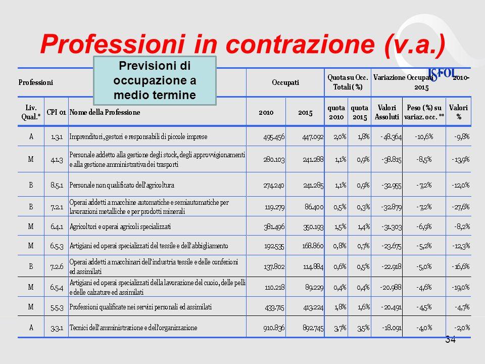 Professioni in contrazione (v.a.) 34 Previsioni di occupazione a medio termine
