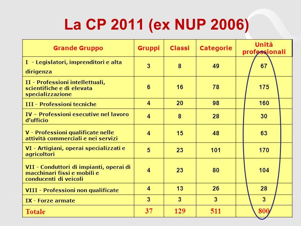 Grande GruppoGruppiClassiCategorie Unità professionali I - Legislatori, imprenditori e alta dirigenza 384967 II - Professioni intellettuali, scientifi