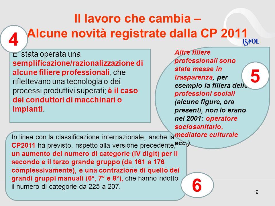 Professioni conoscenza Lazio 30 gruppo descrizione Occupati 2007 Occupati 2015 variazione % variazione % Italia 21 Specialisti in scienze matematiche, fisiche, naturali ed assimilati694171810,4 22 Ingegneri, architetti e professioni assimilate16162169070,60,9 23Specialisti nelle scienze della vita504553640,80,3 24Specialisti della salute23195265371,71,0 25 Specialisti in scienze umane, sociali e gestionali64725647970,00,8 26 Specialisti della formazione, della ricerca ed assimilati7121665489-1,0-0,4 31 Professioni tecniche nelle scienze fisiche, naturali, nell ingegneria ed assimilate1148751215750,70,2 32 Professioni tecniche nelle scienze della salute e della vita61242692981,60,9 33 Professioni tecniche nell amministrazione e nelle attività finanziarie e commerciali2003052043180,20,1 34 Professioni tecniche nei servizi pubblici e alle persone90030901970,00,1 Previsioni di occupazione a medio termine
