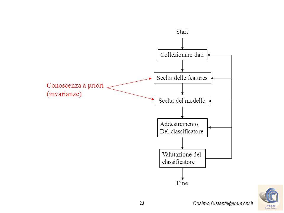 23 Cosimo.Distante@imm.cnr.it Collezionare dati Start Scelta delle features Scelta del modello Addestramento Del classificatore Valutazione del classi