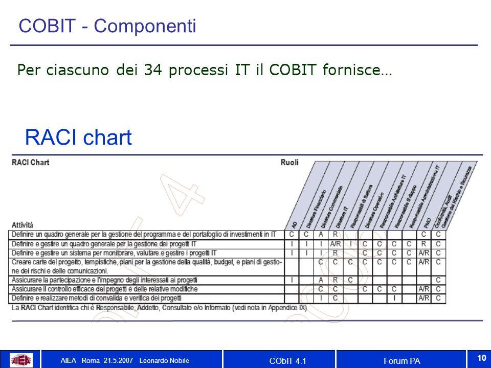 Forum PACObIT 4.1 AIEA Roma 21.5.2007 Leonardo Nobile 10 COBIT - Componenti Per ciascuno dei 34 processi IT il COBIT fornisce… RACI chart
