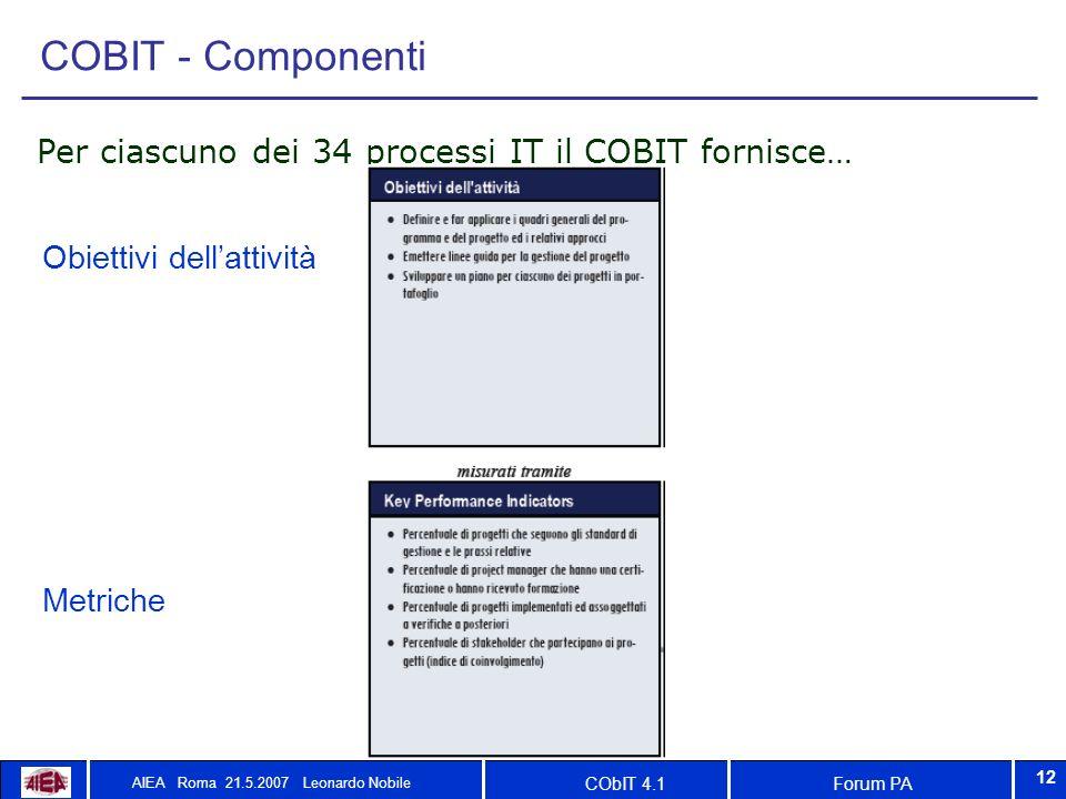 Forum PACObIT 4.1 AIEA Roma 21.5.2007 Leonardo Nobile 12 COBIT - Componenti Per ciascuno dei 34 processi IT il COBIT fornisce… Obiettivi dellattività Metriche