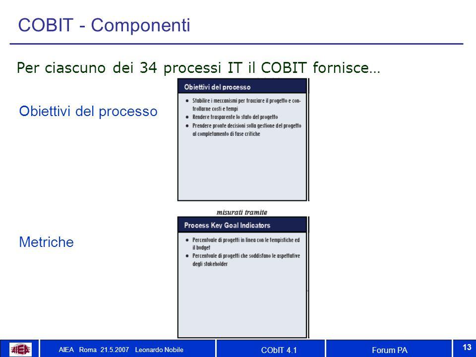 Forum PACObIT 4.1 AIEA Roma 21.5.2007 Leonardo Nobile 13 COBIT - Componenti Per ciascuno dei 34 processi IT il COBIT fornisce… Obiettivi del processo Metriche