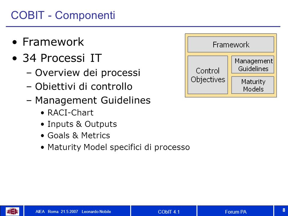 Forum PACObIT 4.1 AIEA Roma 21.5.2007 Leonardo Nobile 8 COBIT - Componenti Framework 34 Processi IT –Overview dei processi –Obiettivi di controllo –Management Guidelines RACI-Chart Inputs & Outputs Goals & Metrics Maturity Model specifici di processo