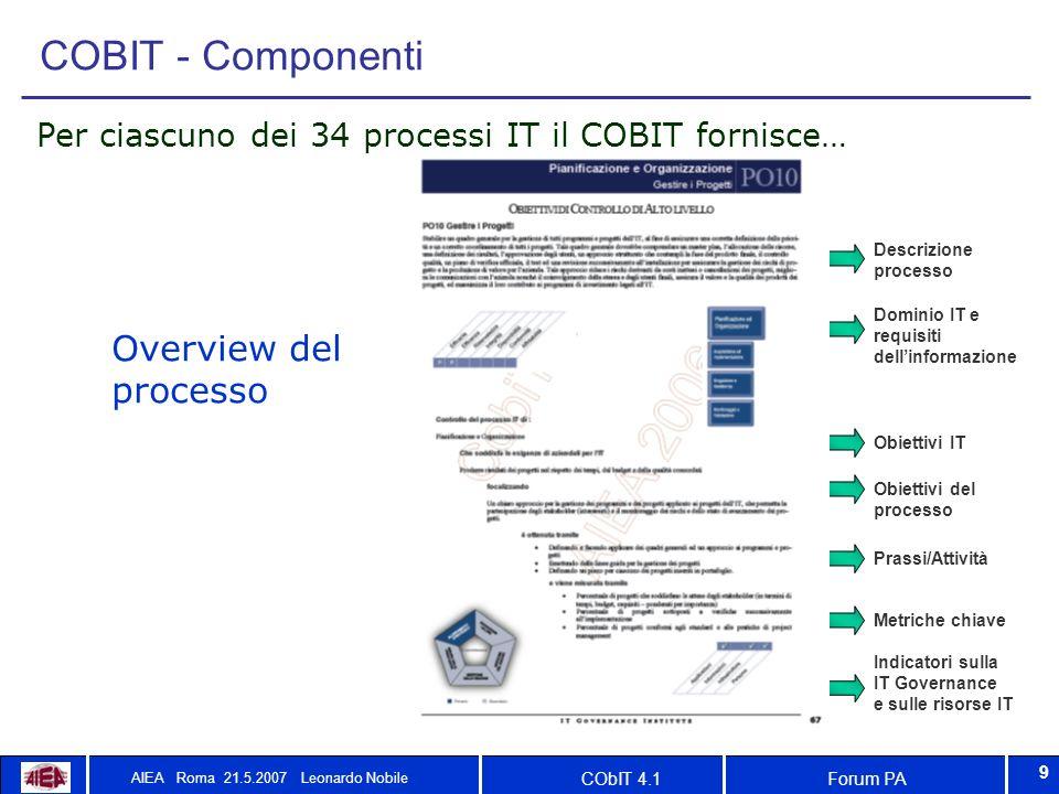 Forum PACObIT 4.1 AIEA Roma 21.5.2007 Leonardo Nobile 9 COBIT - Componenti Per ciascuno dei 34 processi IT il COBIT fornisce… Descrizione processo Dom