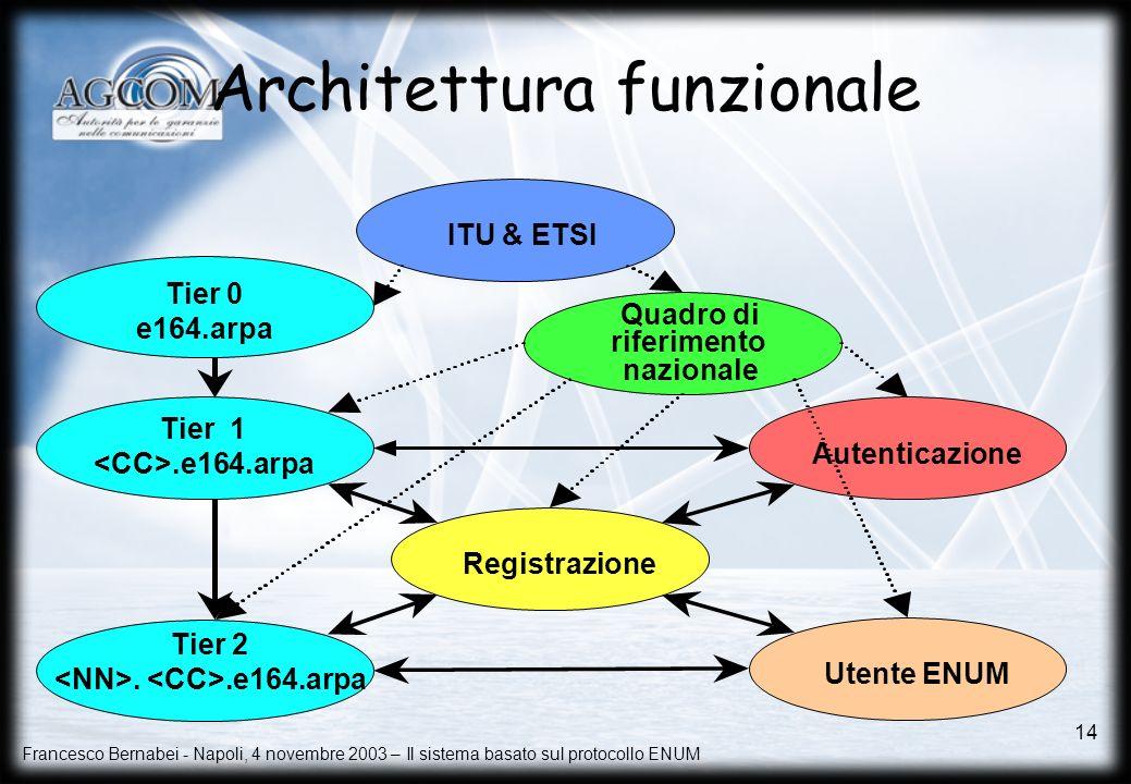 Francesco Bernabei - Napoli, 4 novembre 2003 – Il sistema basato sul protocollo ENUM 14 Architettura funzionale Tier 0 e164.arpa Tier 1.e164.arpa Tier