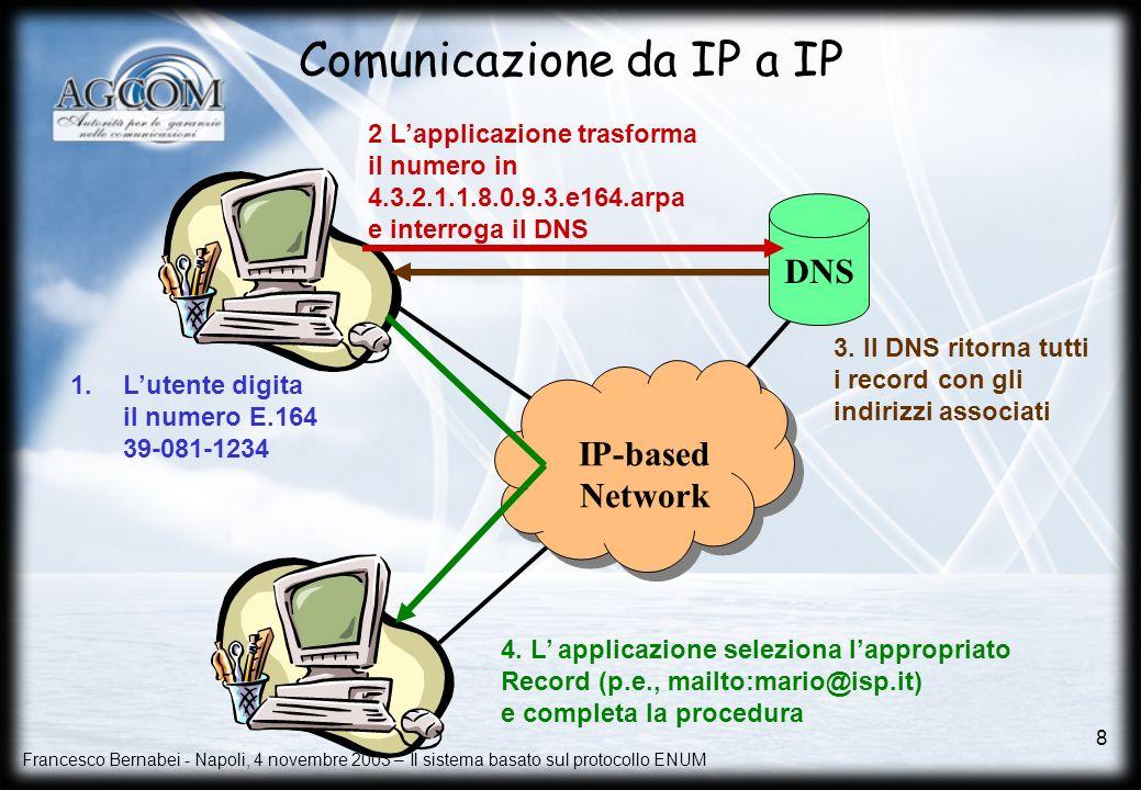 Francesco Bernabei - Napoli, 4 novembre 2003 – Il sistema basato sul protocollo ENUM 8 Comunicazione da IP a IP 1.Lutente digita il numero E.164 39-08