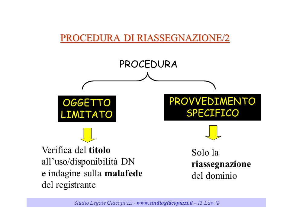 Studio Legale Giacopuzzi - www.studiogiacopuzzi.it – IT Law © PROCEDURA DI RIASSEGNAZIONE/2 PROCEDURA OGGETTO LIMITATO PROVVEDIMENTO SPECIFICO Verific