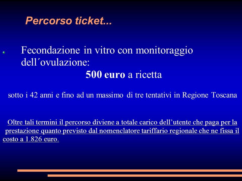 Percorso ticket... Fecondazione in vitro con monitoraggio dell´ovulazione: 500 euro a ricetta sotto i 42 anni e fino ad un massimo di tre tentativi in