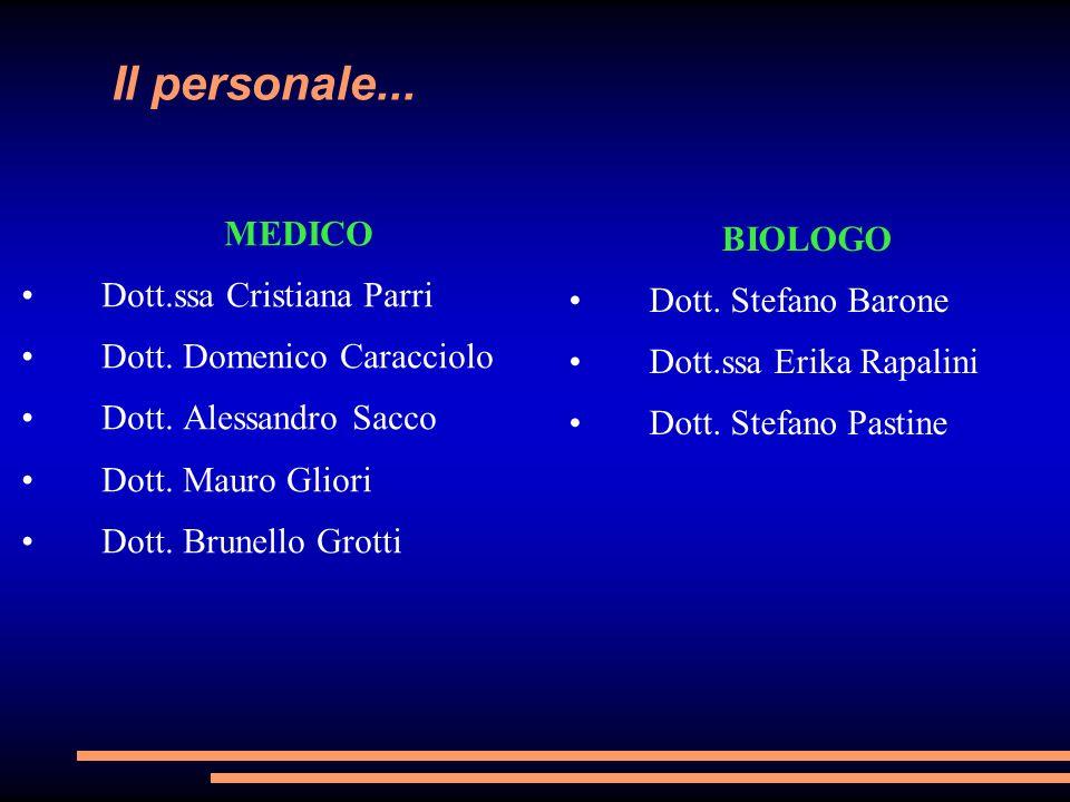 Il personale... MEDICO Dott.ssa Cristiana Parri Dott. Domenico Caracciolo Dott. Alessandro Sacco Dott. Mauro Gliori Dott. Brunello Grotti BIOLOGO Dott