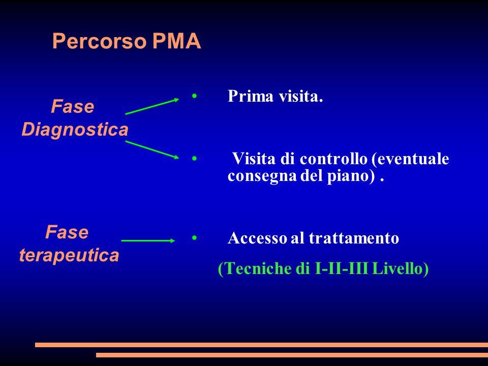 Percorso PMA Prima visita. Visita di controllo (eventuale consegna del piano). Accesso al trattamento (Tecniche di I-II-III Livello) Fase Diagnostica