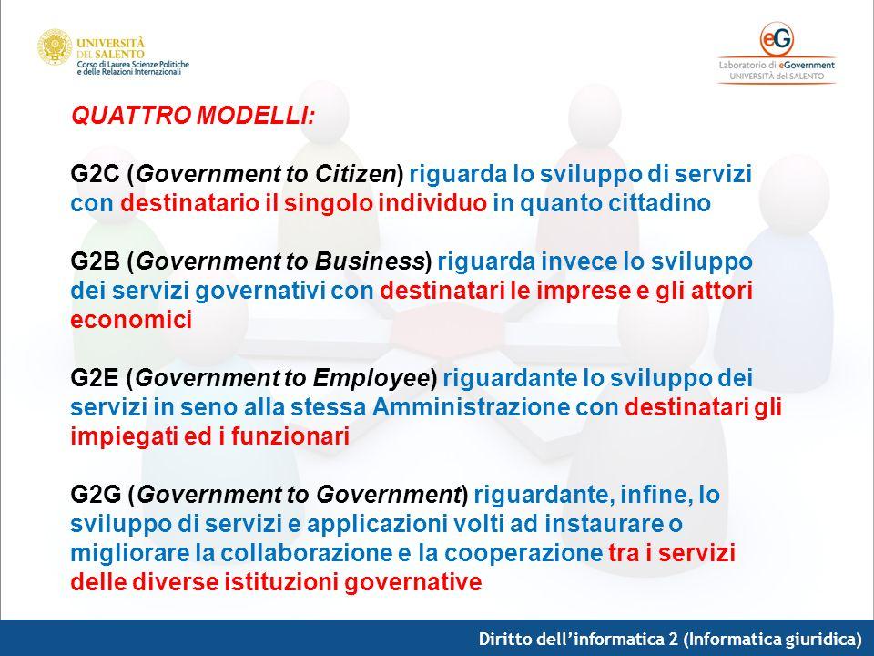Diritto dellinformatica 2 (Informatica giuridica) QUATTRO MODELLI: G2C (Government to Citizen) riguarda lo sviluppo di servizi con destinatario il sin