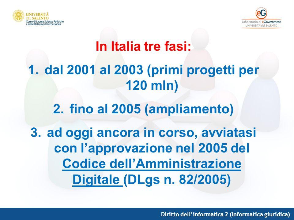Diritto dellinformatica 2 (Informatica giuridica) In Italia tre fasi: 1.dal 2001 al 2003 (primi progetti per 120 mln) 2.fino al 2005 (ampliamento) 3.a