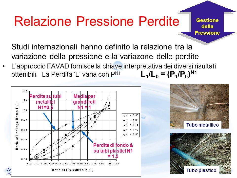 ILMSS Ltd. FANTOZZI www.leakage.it Relazione Pressione Perdite Studi internazionali hanno definito la relazione tra la variazione della pressione e la